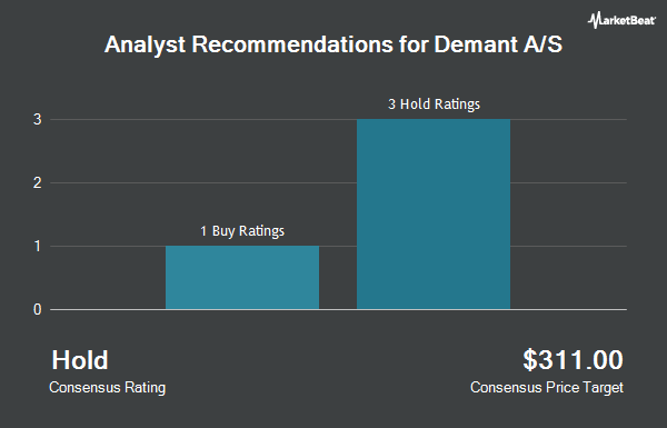 Analyst Recommendations for Demant A/S (OTCMKTS:WILLF)