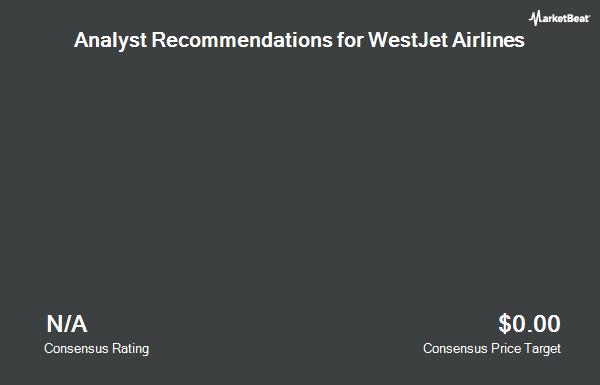 Analyst Recommendations for WestJet Airlines (OTCMKTS:WJAFF)