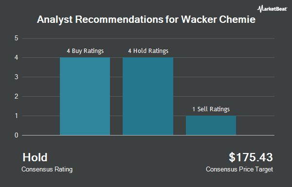 Analyst Recommendations for Wacker Chemie (OTCMKTS:WKCMF)