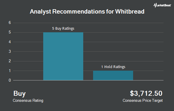 Analyst Recommendations for WHITBREAD PLC/S (OTCMKTS:WTBDY)