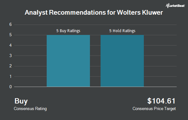 Analyst Recommendations for Wolters Kluwer (OTCMKTS:WTKWY)
