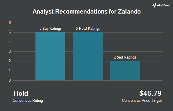 Analyst Recommendations for Zalando (OTCMKTS:ZLNDY)