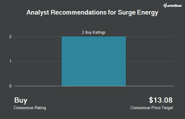 Analyst Recommendations for Surge Energy (OTCMKTS:ZPTAF)