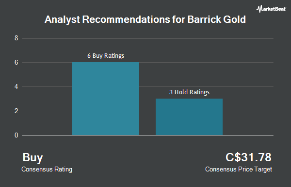 Analyst Recommendations for Barrick Gold Corp (TSE:ABX)