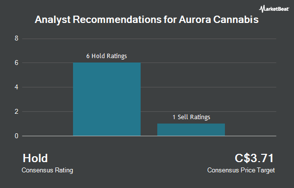 Analyst Recommendations for Aurora Cannabis Inc. (ACB.TO) (TSE:ACB)