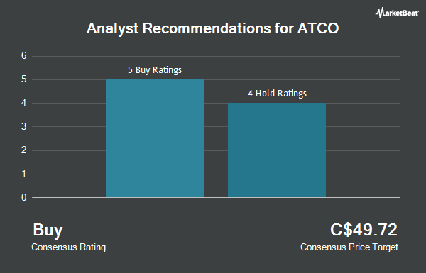 Analyst Recommendations for ATCO (TSE:ACO.X)