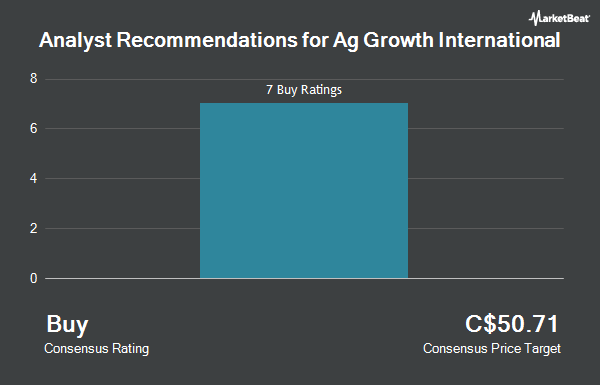 Analyst Recommendations for Ag Growth International (TSE:AFN)