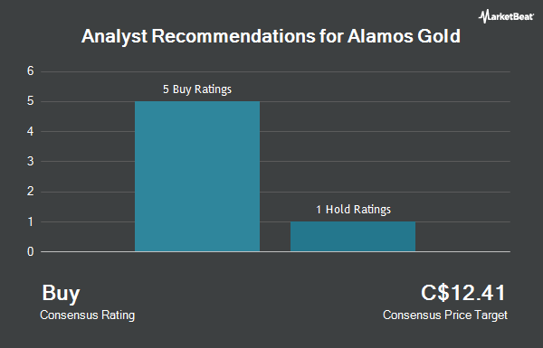 Analyst Recommendations for Alamos Gold (TSE:AGI)