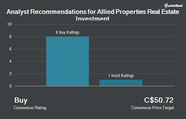 Analyst Recommendations for Allied Properties Real Estate Investment (TSE:AP.UN)