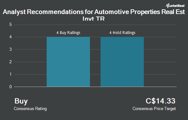 Analyst Recommendations for Automotive Properties Real Est Invt TR (TSE:APR.UN)