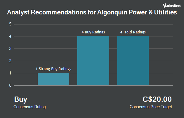 Analyst Recommendations for Algonquin Power & Utilities (TSE:AQN)