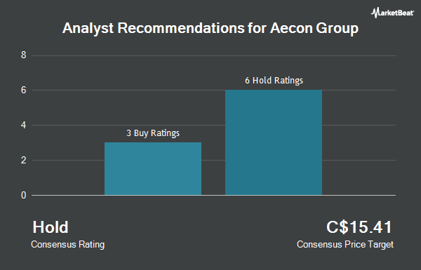 Analyst Recommendations for Aecon Group (TSE:ARE)