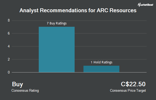 Analyst Recommendations for ARC Resources (TSE:ARX)