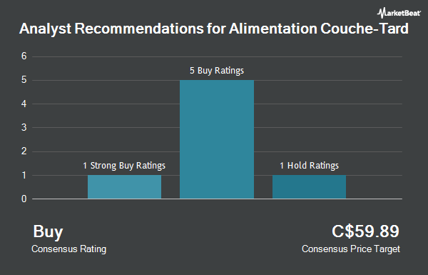 Analyst Recommendations for Alimentation Couche-Tard (TSE:ATD.B)