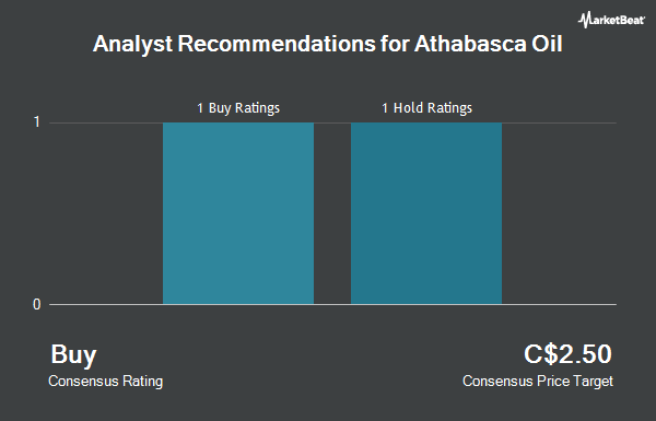 Analyst Recommendations for Athabasca Oil (TSE:ATH)