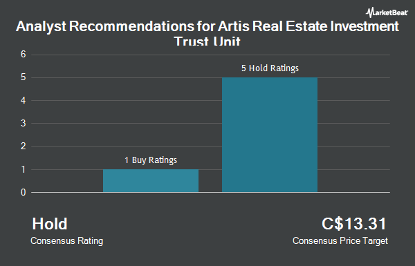 Analyst Recommendations for Artis Real Estate Investment Trust Unit (TSE:AX.UN)