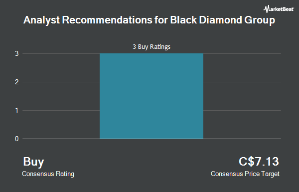 Analyst Recommendations for Black Diamond Group (TSE:BDI)