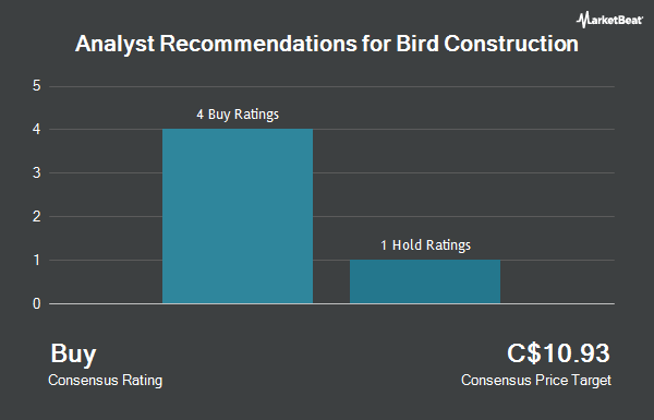 Analyst Recommendations for Bird Construction (TSE:BDT)
