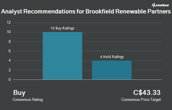 Analyst Recommendations for Brookfield Renewable Partners (TSE:BEP.UN)