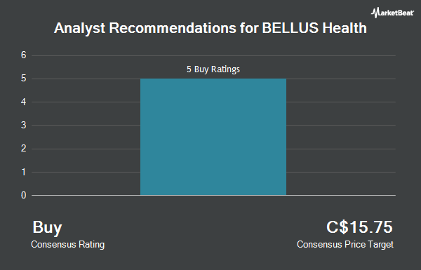 Analyst Recommendations for BELLUS Health (TSE:BLU)
