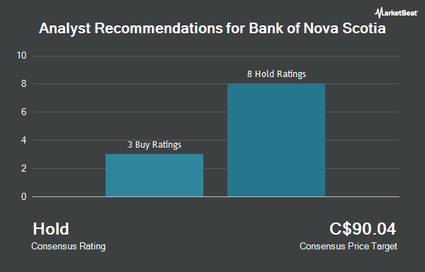 Analyst Recommendations for Bank of Nova Scotia (TSE:BNS)