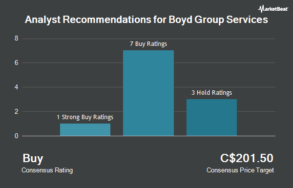 Analyst Recommendations for Boyd Group Income Fund (TSE:BYD)