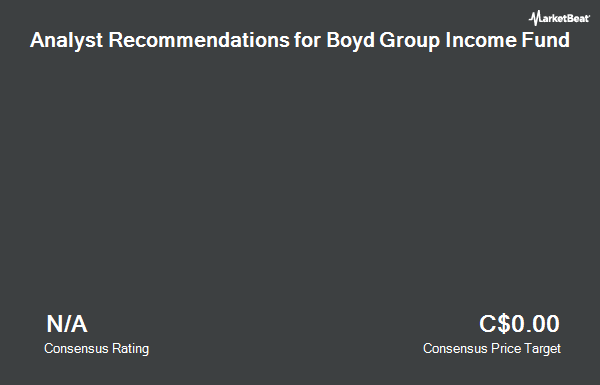 Analyst Recommendations for Boyd Group Income Fund (TSE:BYD.UN)