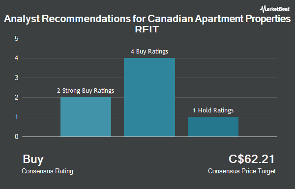 Analyst Recommendations for Canadian Apartment Properties REIT (TSE:CAR.UN)
