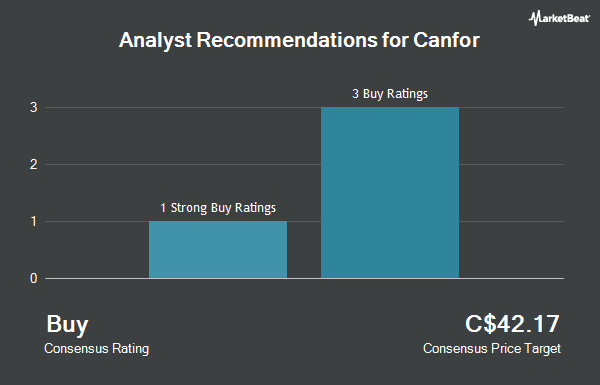Analyst Recommendations for Canfor (TSE:CFP)
