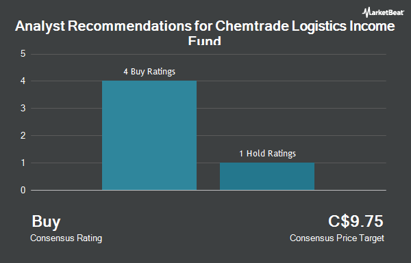 Analyst Recommendations for Chemtrade Logistics Income Fund (TSE:CHE.UN)