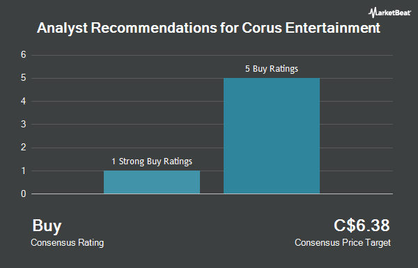 Analyst Recommendations for Corus Entertainment (TSE:CJR.B)