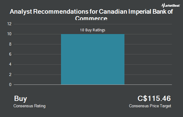 Analyst Recommendations for Canadian Imperial Bank of Commerce (TSE:CM)