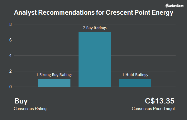 Analyst Recommendations for Crescent Point Energy (TSE:CPG)