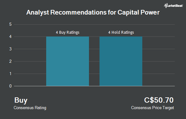 Analyst Recommendations for Capital Power (TSE:CPX)