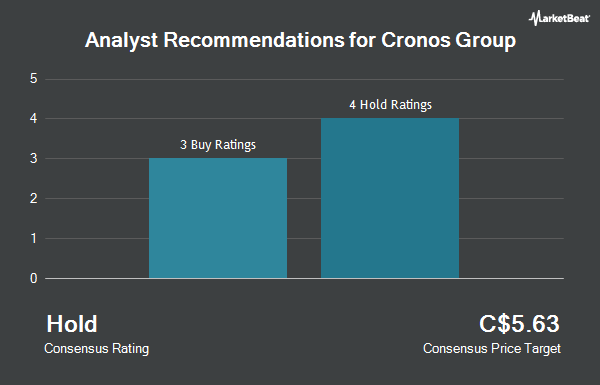 Analyst Recommendations for Cronos Group (TSE:CRON)