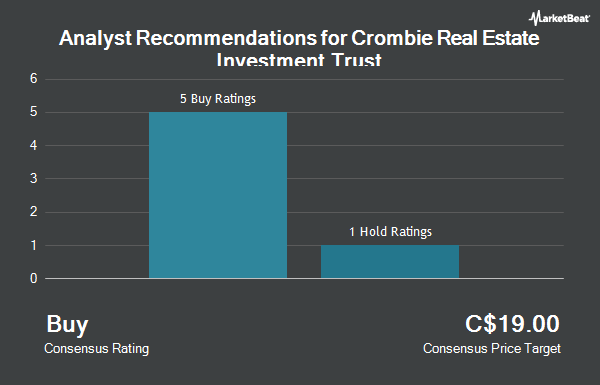 Analyst Recommendations for Crombie Real Estate Investment Trust (TSE:CRR.UN)