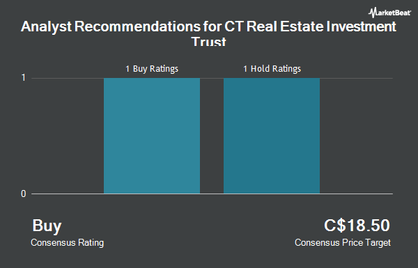 Analyst Recommendations for CT Real Estate Investment Trust (TSE:CRT.UN)