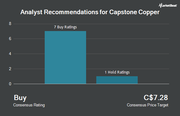Analyst Recommendations for Capstone Mining (TSE:CS)