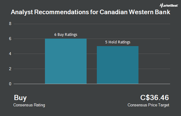 Analyst Recommendations for Canadian Western Bank (TSE:CWB)
