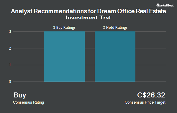 Analyst Recommendations for Dream Office Real Estate Investment Trst (TSE:D.UN)