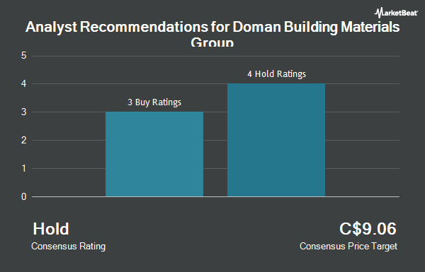 Analyst Recommendations for CanWel Building Materials Group (TSE:DBM)