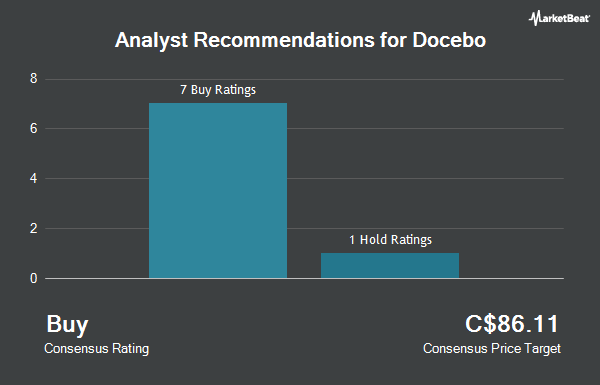 Analyst Recommendations for Docebo (TSE:DCBO)