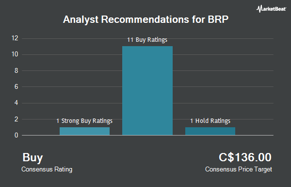 Analyst Recommendations for BRP (TSE:DOO)