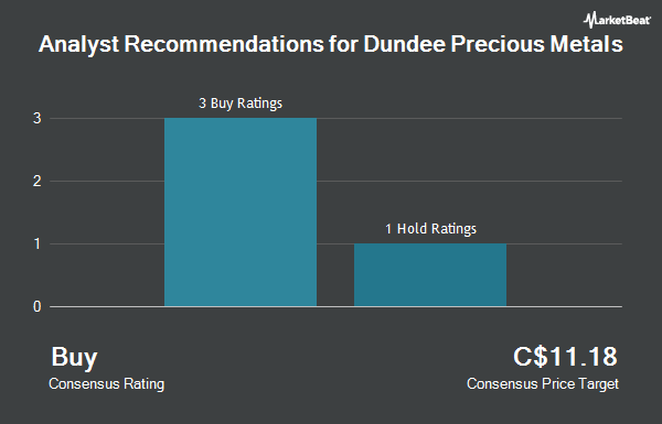 Analyst Recommendations for Dundee Precious Metals (TSE:DPM)