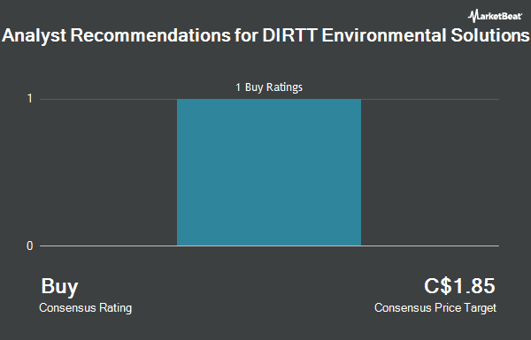 Analyst Recommendations for Dirtt Environmental Solutions (TSE:DRT)
