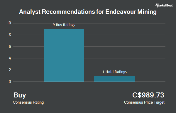 Analyst Recommendations for Endeavour Mining (TSE:EDV)