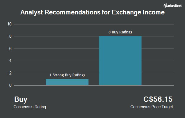 Analyst Recommendations for Exchange Income (TSE:EIF)