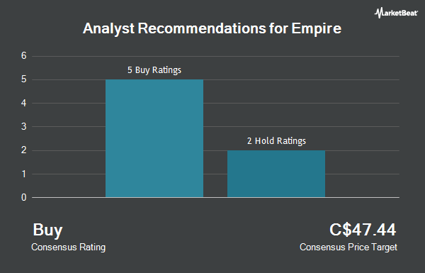 Analyst Recommendations for Empire (TSE:EMP.A)
