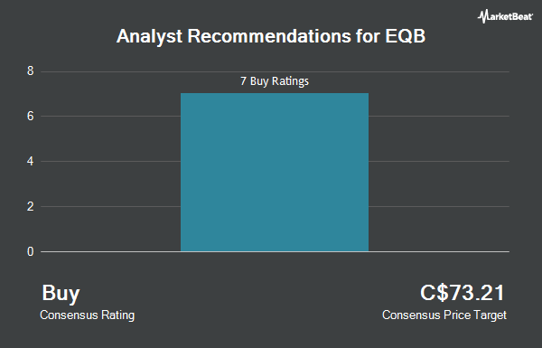 Analyst Recommendations for Equitable Group (TSE:EQB)