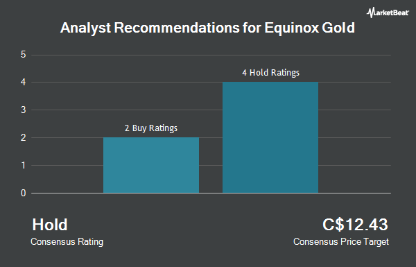 Analyst Recommendations for Equinox Gold (TSE:EQX)